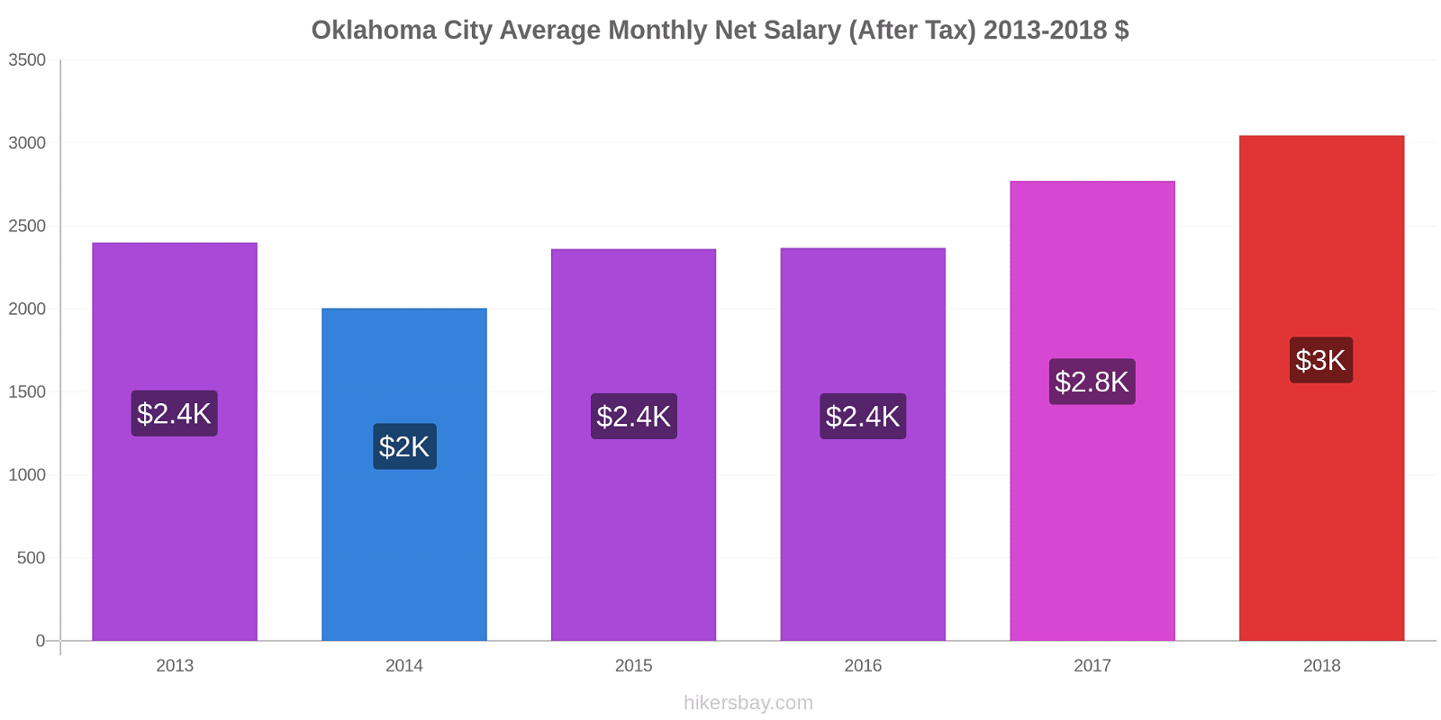 Oklahoma City price changes Average Monthly Net Salary (After Tax) hikersbay.com