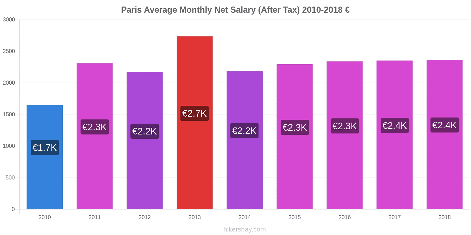 Paris price changes Average Monthly Net Salary (After Tax) hikersbay.com