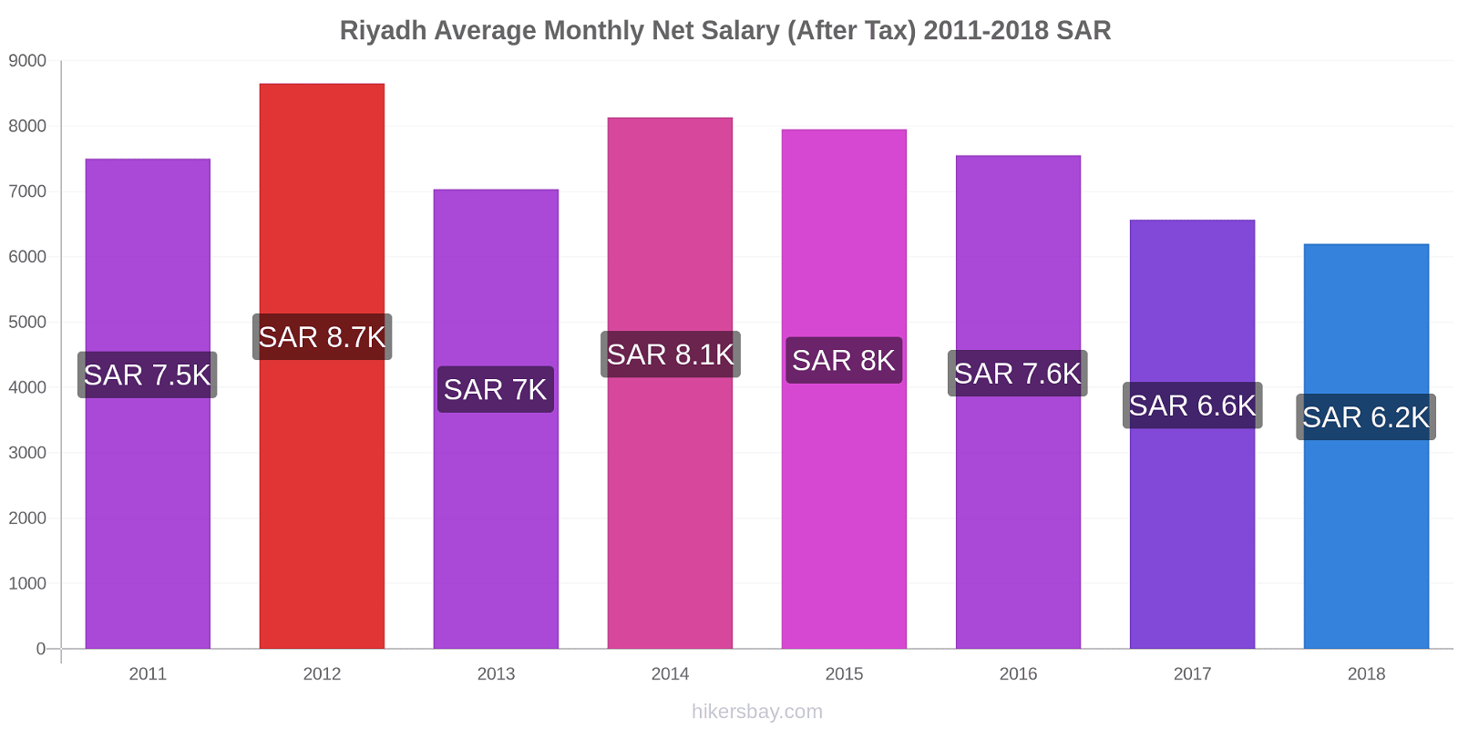 Riyadh price changes Average Monthly Net Salary (After Tax) hikersbay.com