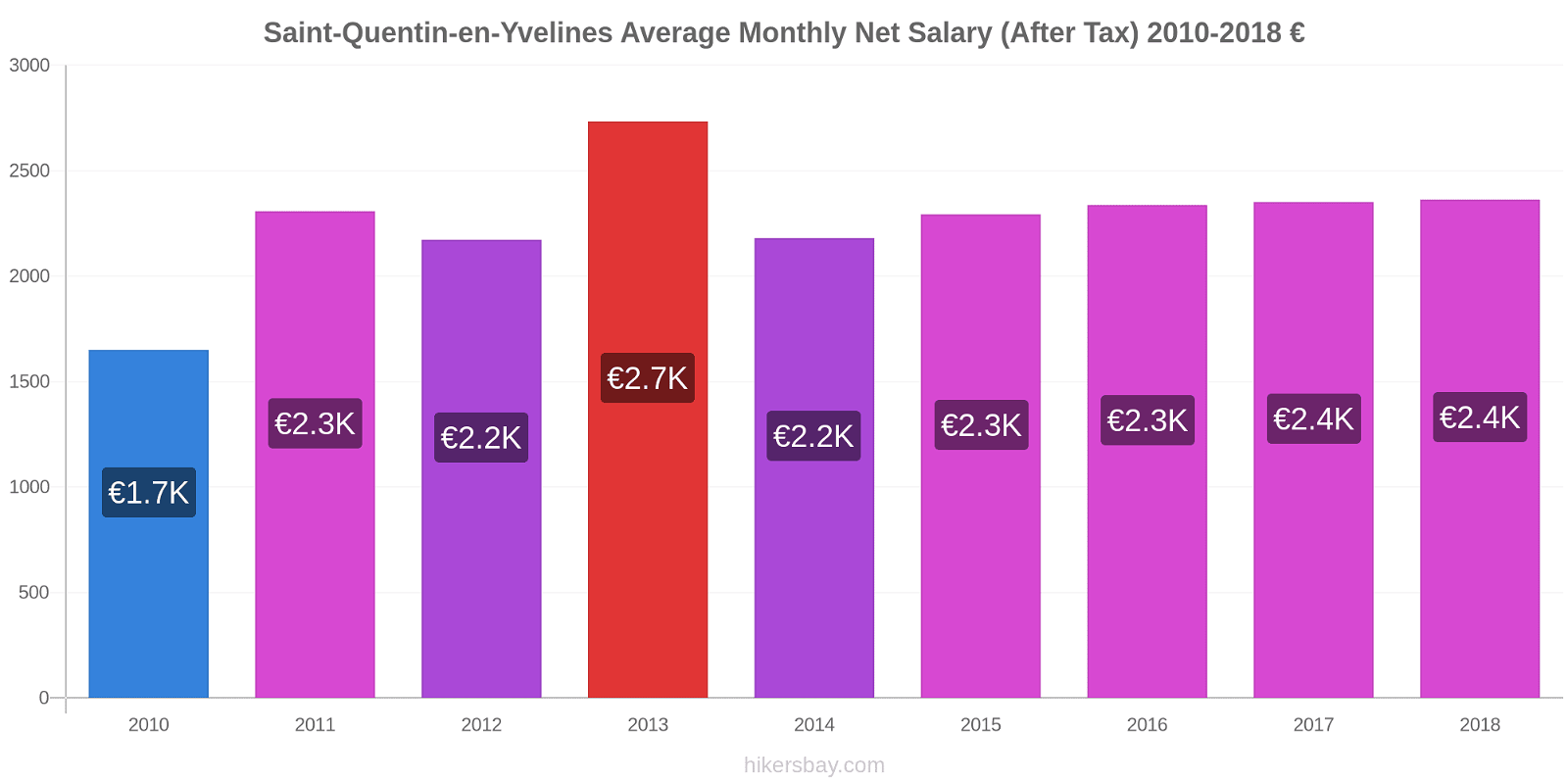 Saint-Quentin-en-Yvelines price changes Average Monthly Net Salary (After Tax) hikersbay.com
