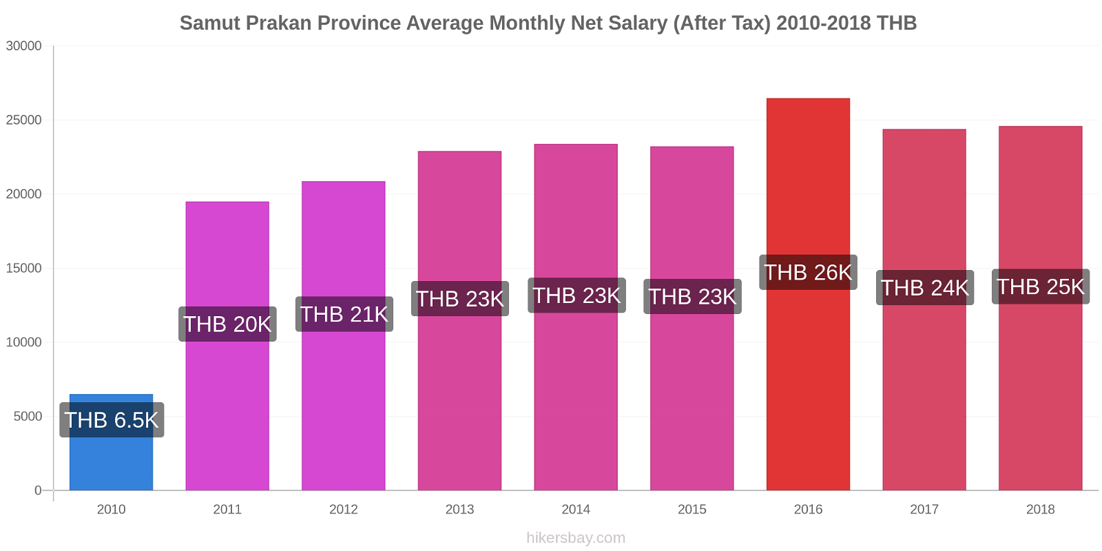 Samut Prakan Province price changes Average Monthly Net Salary (After Tax) hikersbay.com