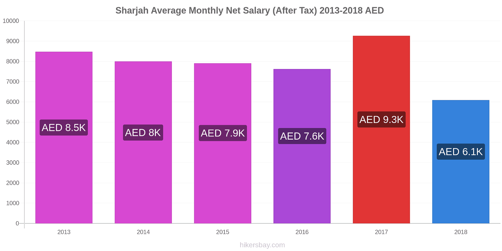 Sharjah price changes Average Monthly Net Salary (After Tax) hikersbay.com