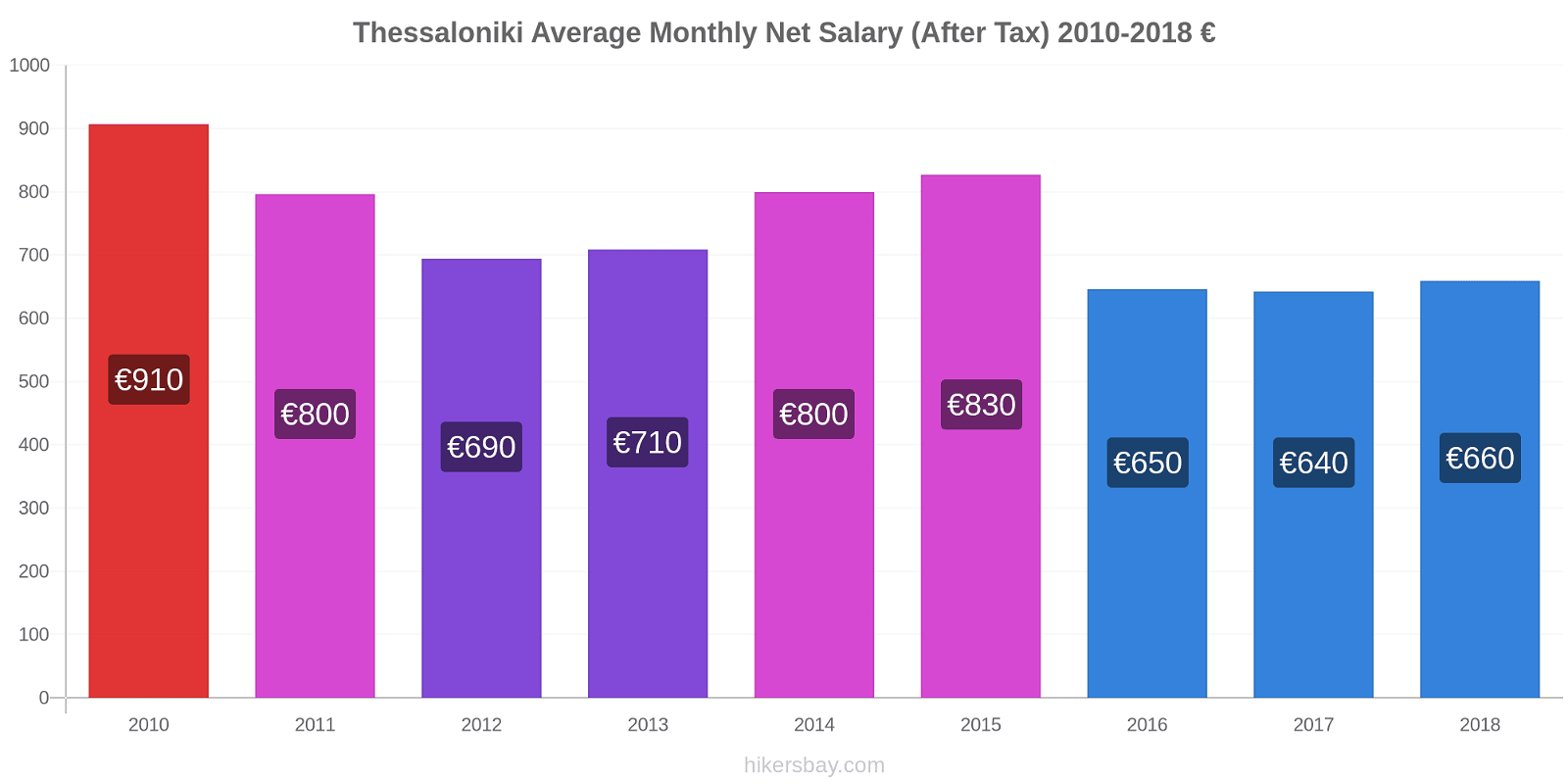 Thessaloniki price changes Average Monthly Net Salary (After Tax) hikersbay.com