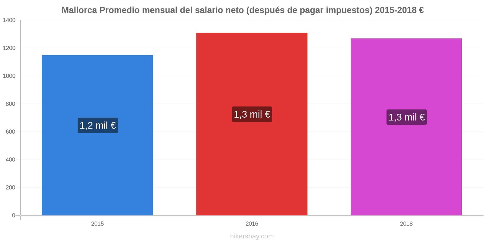 Mallorca cambios de precios Promedio mensual del salario neto (después de pagar impuestos) hikersbay.com