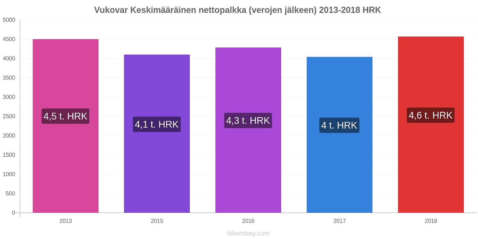 Vukovar hintojen muutokset Keskimääräinen nettopalkka (verojen jälkeen) hikersbay.com