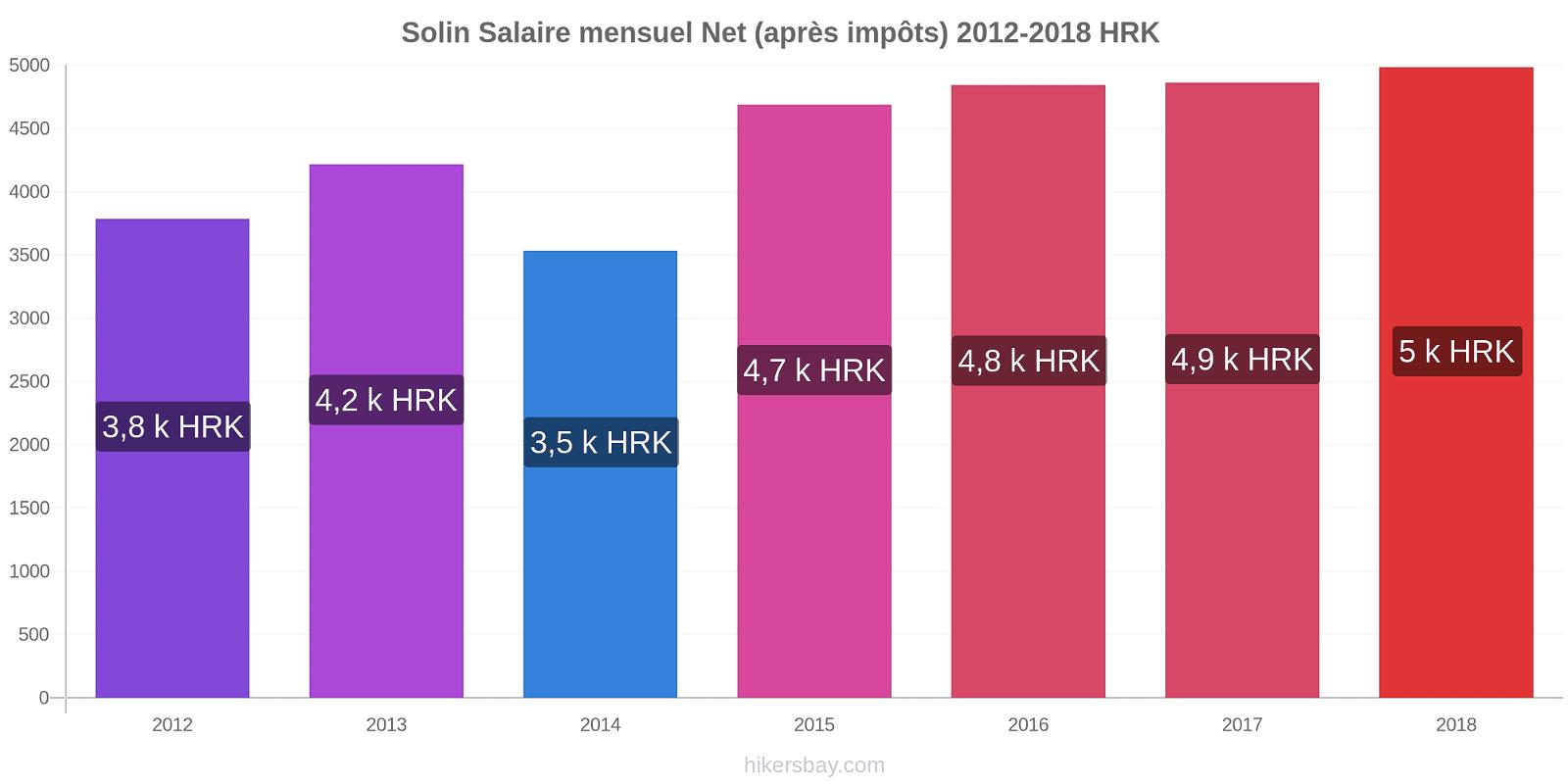 Solin changements de prix Salaire mensuel Net (après impôts) hikersbay.com