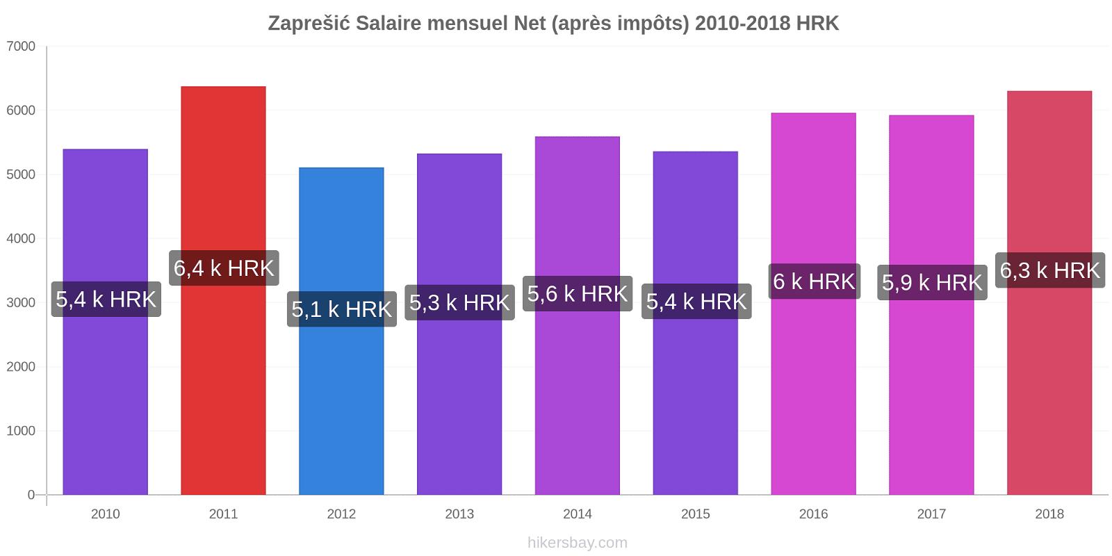Zaprešić changements de prix Salaire mensuel Net (après impôts) hikersbay.com