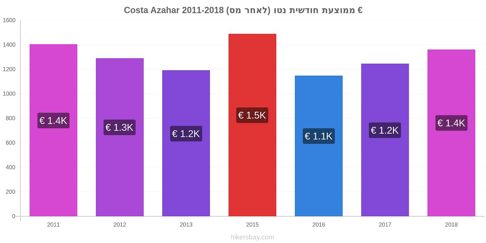 Costa Azahar שינויי מחירים ממוצעת חודשית נטו (לאחר מס) hikersbay.com
