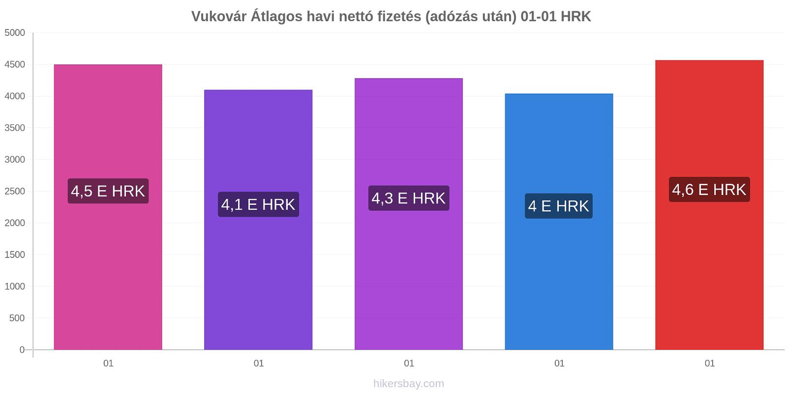 Vukovár árváltozások Átlagos havi nettó fizetés (adózás után) hikersbay.com