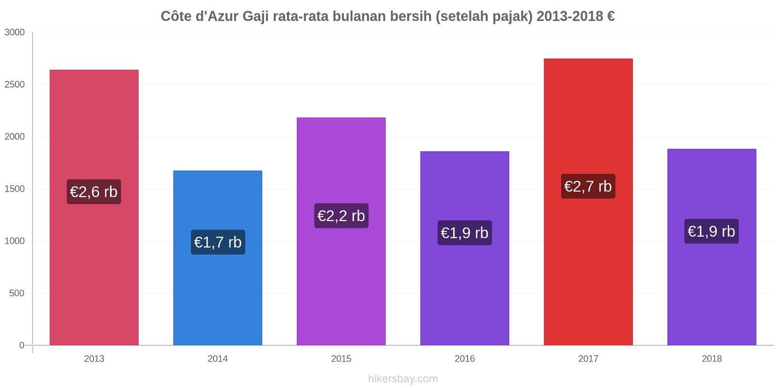Côte d'Azur perubahan harga Gaji rata-rata bulanan bersih (setelah pajak) hikersbay.com