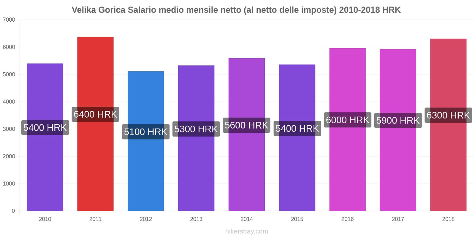 Velika Gorica variazioni di prezzo Salario medio mensile netto (al netto delle imposte) hikersbay.com