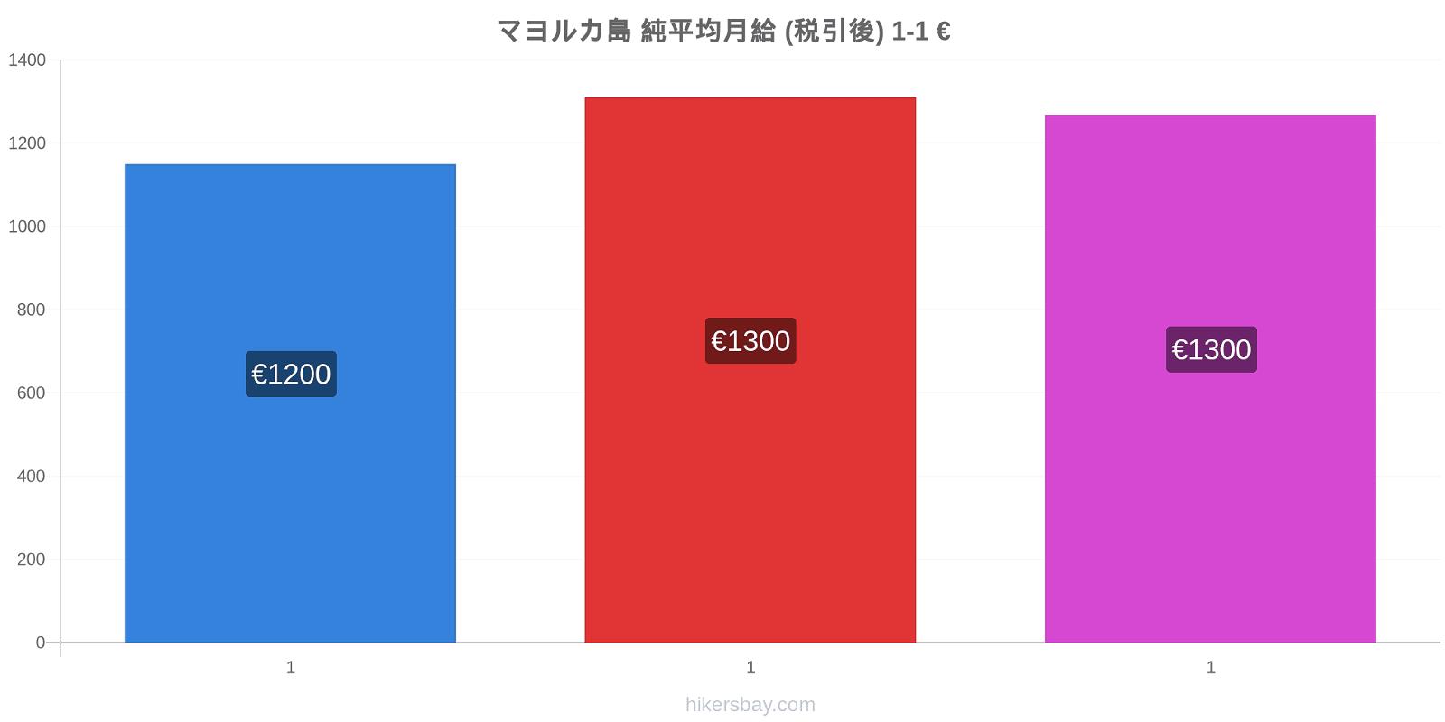 マヨルカ島 価格変更 純平均月給 (税引後) hikersbay.com
