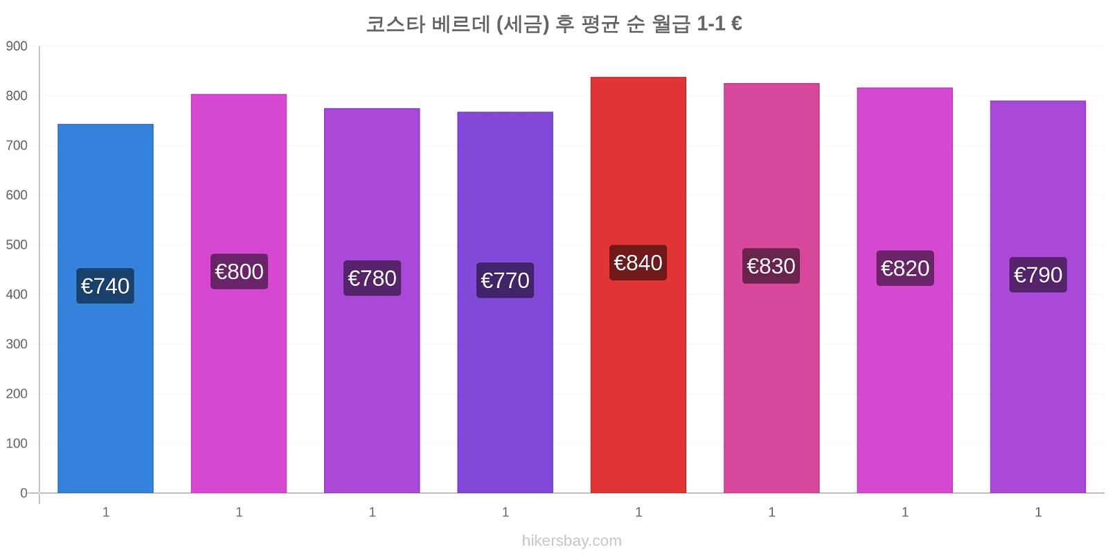 코스타 베르데 가격 변경 (세금) 후 평균 순 월급 hikersbay.com