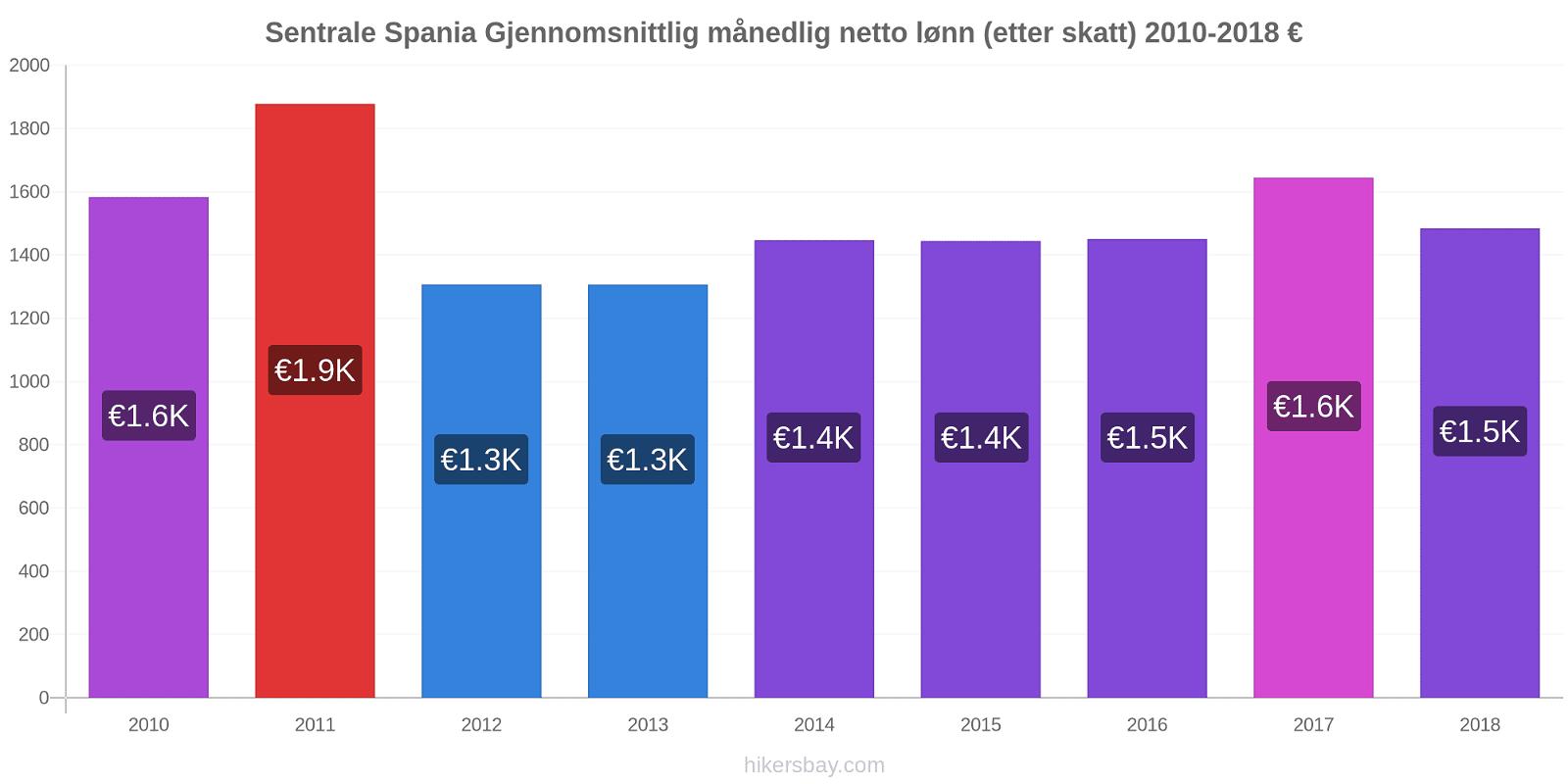 Sentrale Spania prisendringer Gjennomsnittlig månedlig netto lønn (etter skatt) hikersbay.com