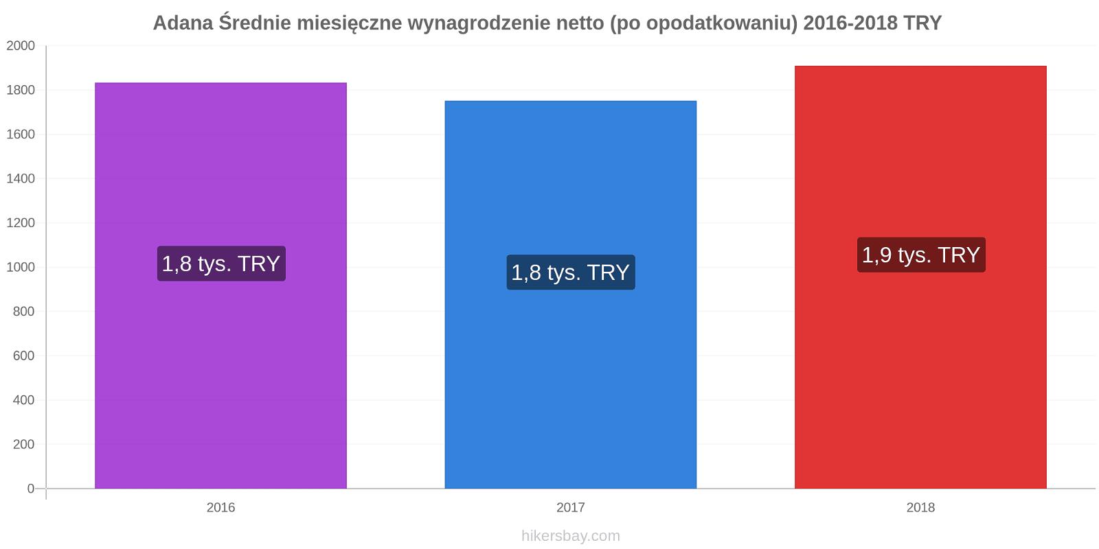 Adana zmiany cen Średnie miesięczne wynagrodzenie netto (po opodatkowaniu) hikersbay.com