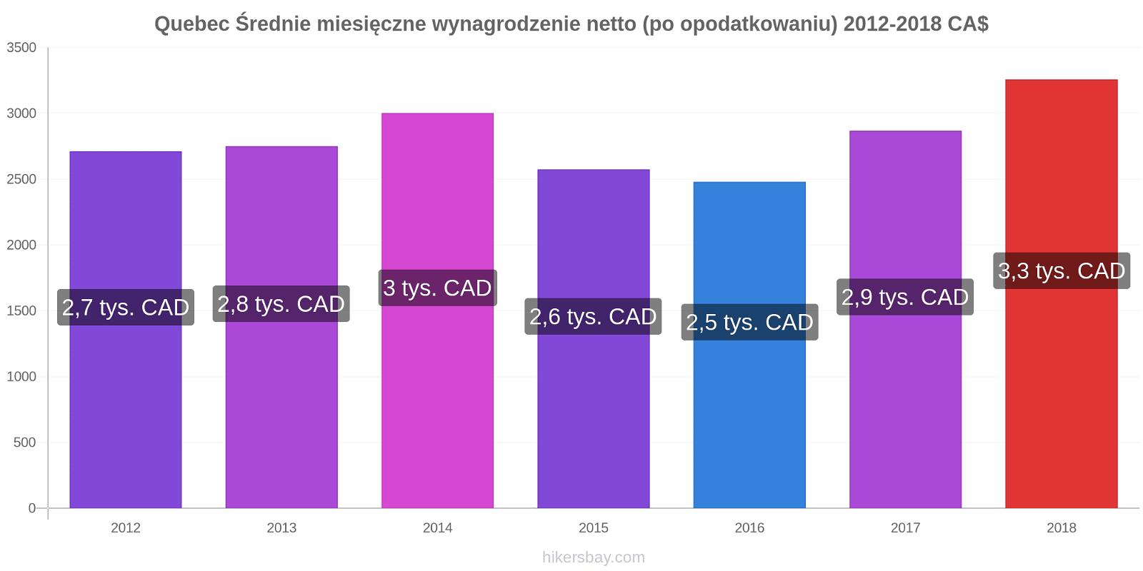 Quebec zmiany cen Średnie miesięczne wynagrodzenie netto (po opodatkowaniu) hikersbay.com