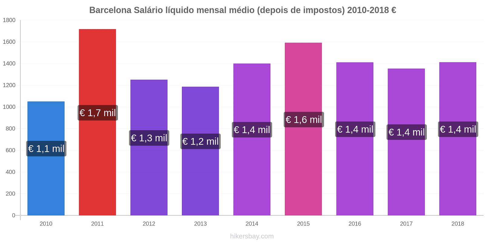 Barcelona variação de preço Salário líquido mensal médio (depois de impostos) hikersbay.com