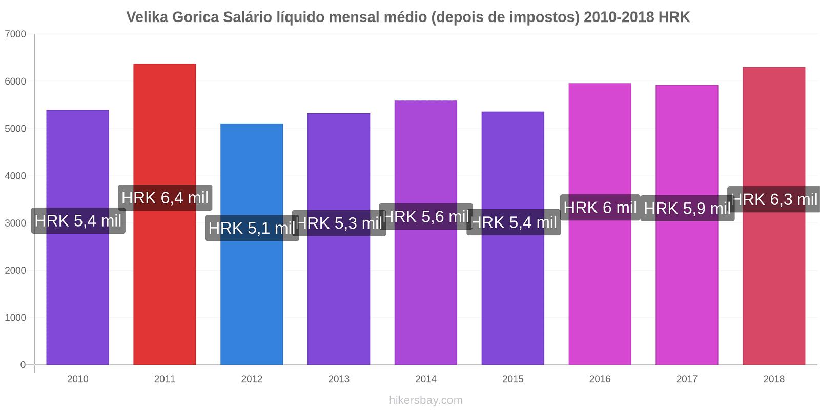 Velika Gorica variação de preço Salário líquido mensal médio (depois de impostos) hikersbay.com