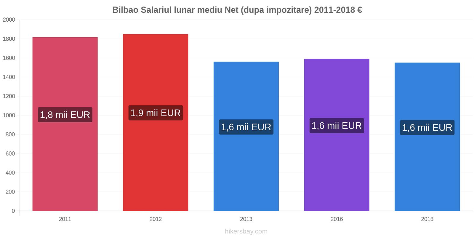 Bilbao modificări de preț Salariul lunar mediu Net (dupa impozitare) hikersbay.com