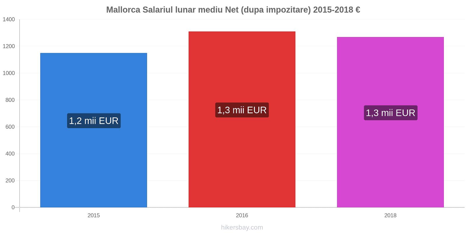 Mallorca modificări de preț Salariul lunar mediu Net (dupa impozitare) hikersbay.com