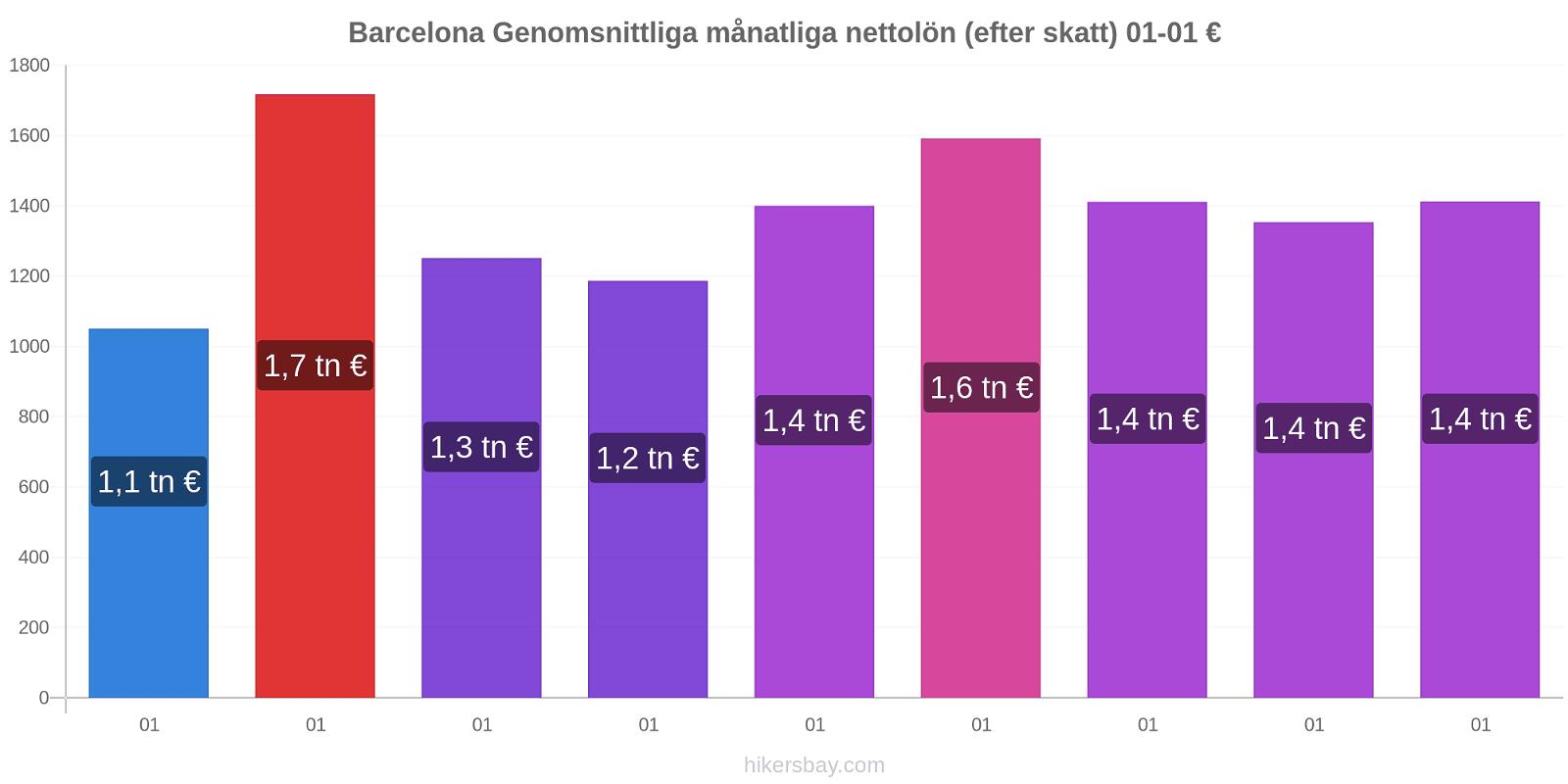 Barcelona prisförändringar Genomsnittliga månatliga nettolön (efter skatt) hikersbay.com