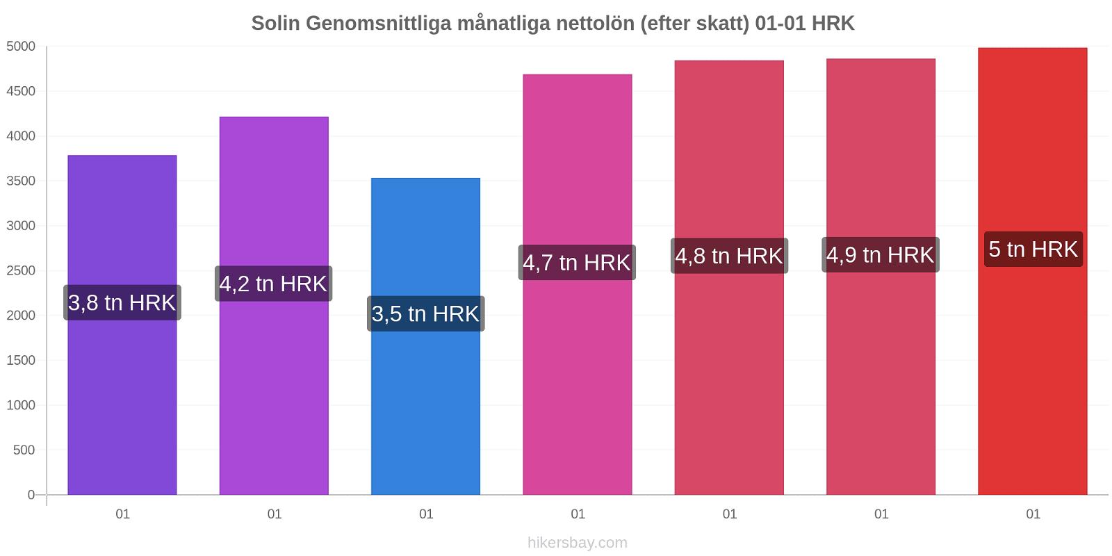 Solin prisförändringar Genomsnittliga månatliga nettolön (efter skatt) hikersbay.com