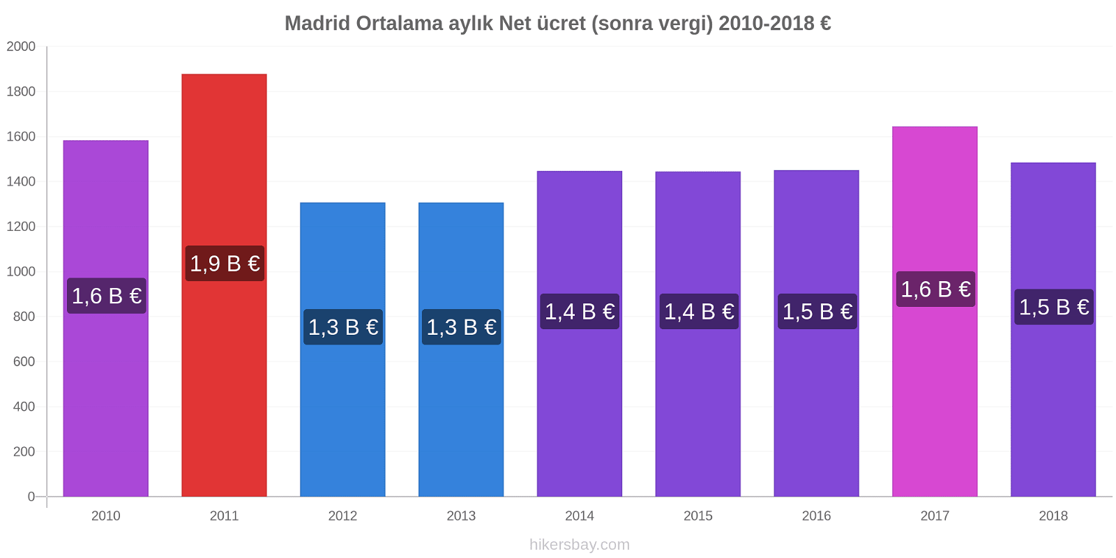 Madrid fiyat değişiklikleri Ortalama aylık Net ücret (sonra vergi) hikersbay.com