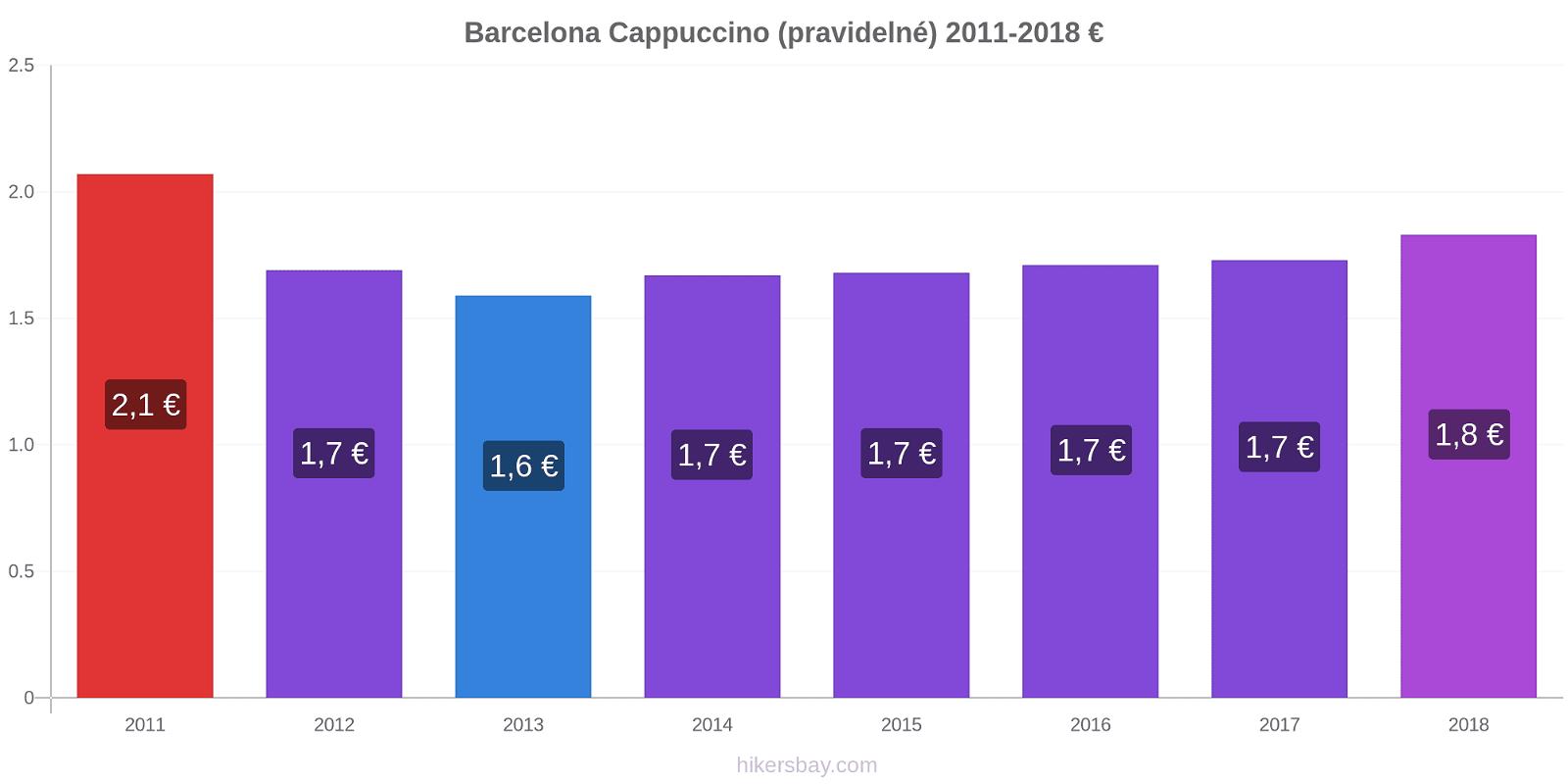 Barcelona změny cen Cappuccino (pravidelné) hikersbay.com