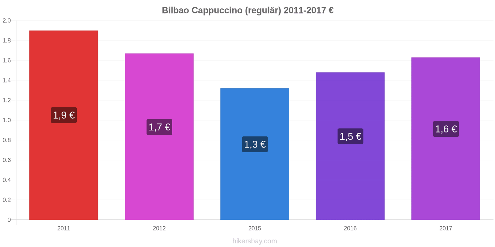 Bilbao Preisänderungen Cappuccino (regulär) hikersbay.com