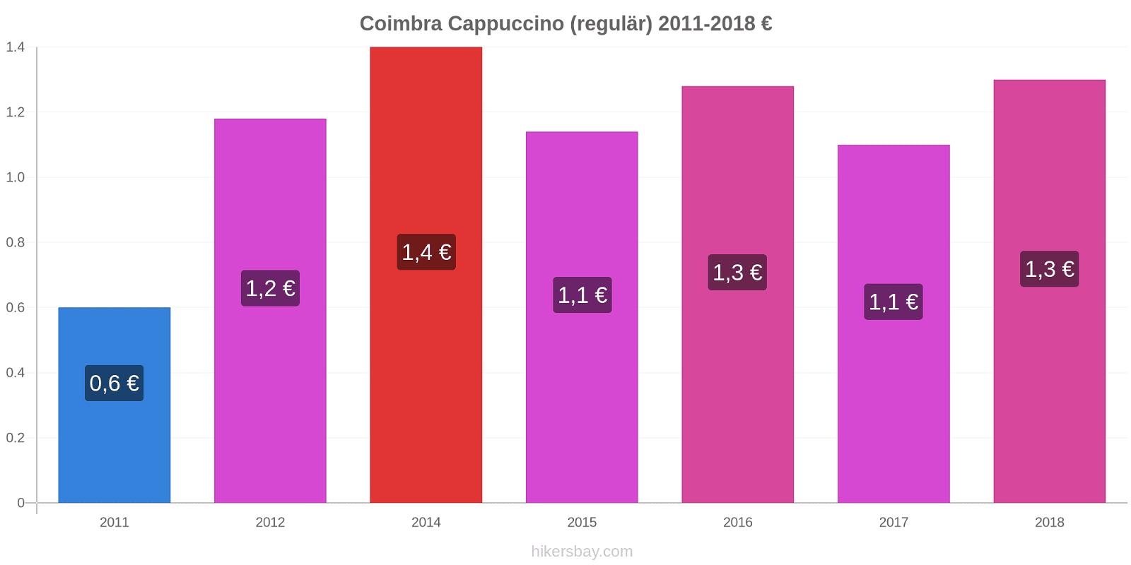 Coimbra Preisänderungen Cappuccino (regulär) hikersbay.com