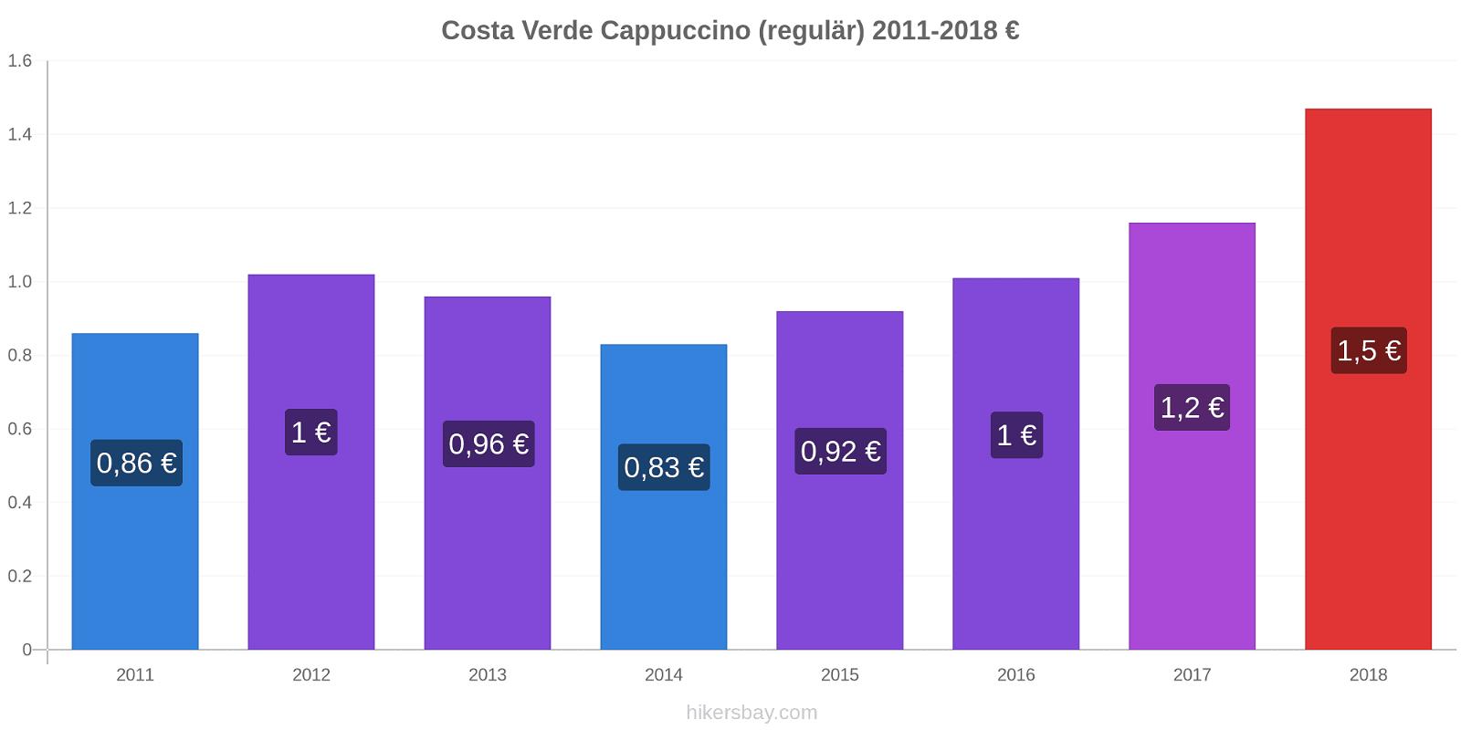 Costa Verde Preisänderungen Cappuccino (regulär) hikersbay.com