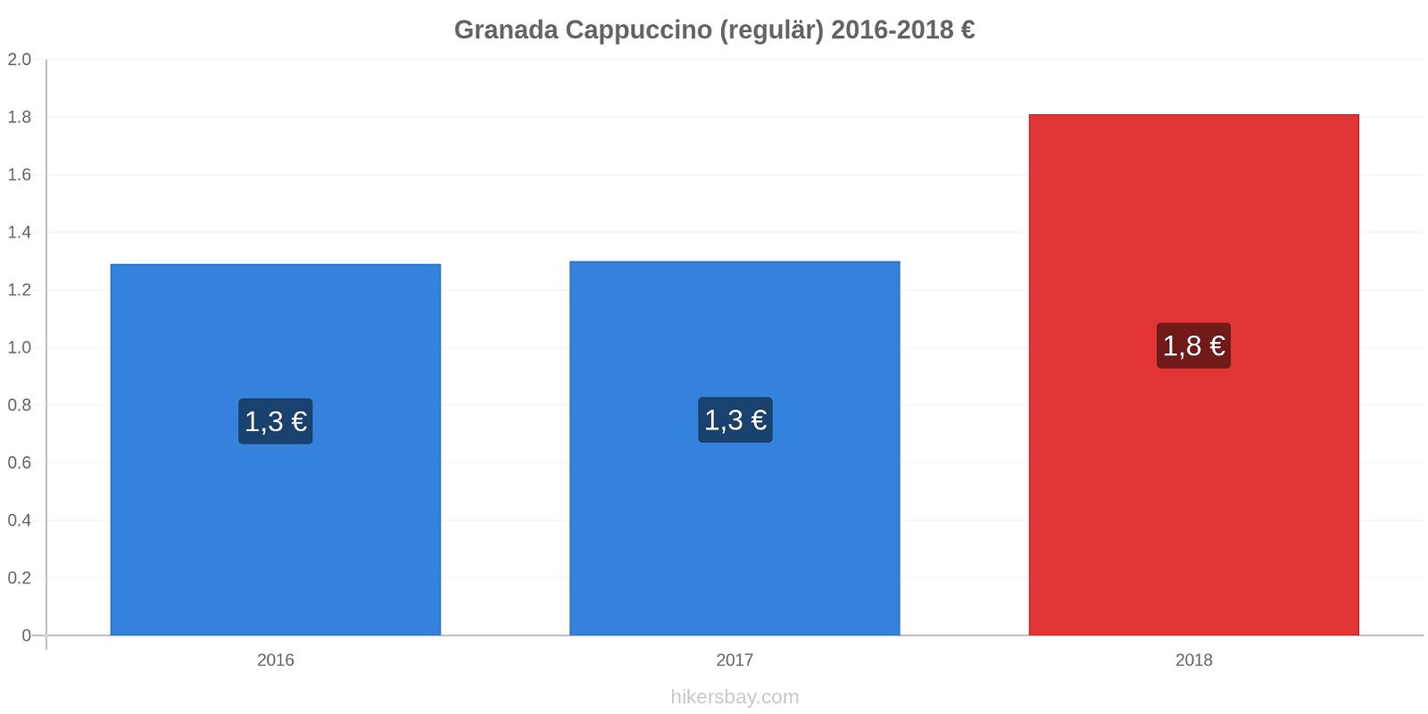 Granada Preisänderungen Cappuccino (regulär) hikersbay.com