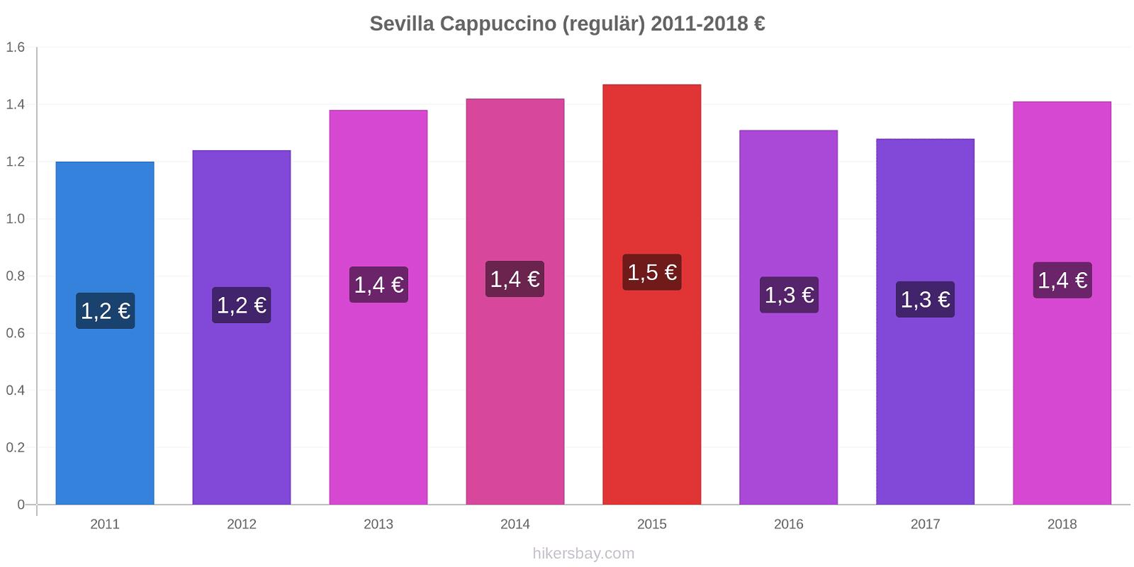 Sevilla Preisänderungen Cappuccino (regulär) hikersbay.com