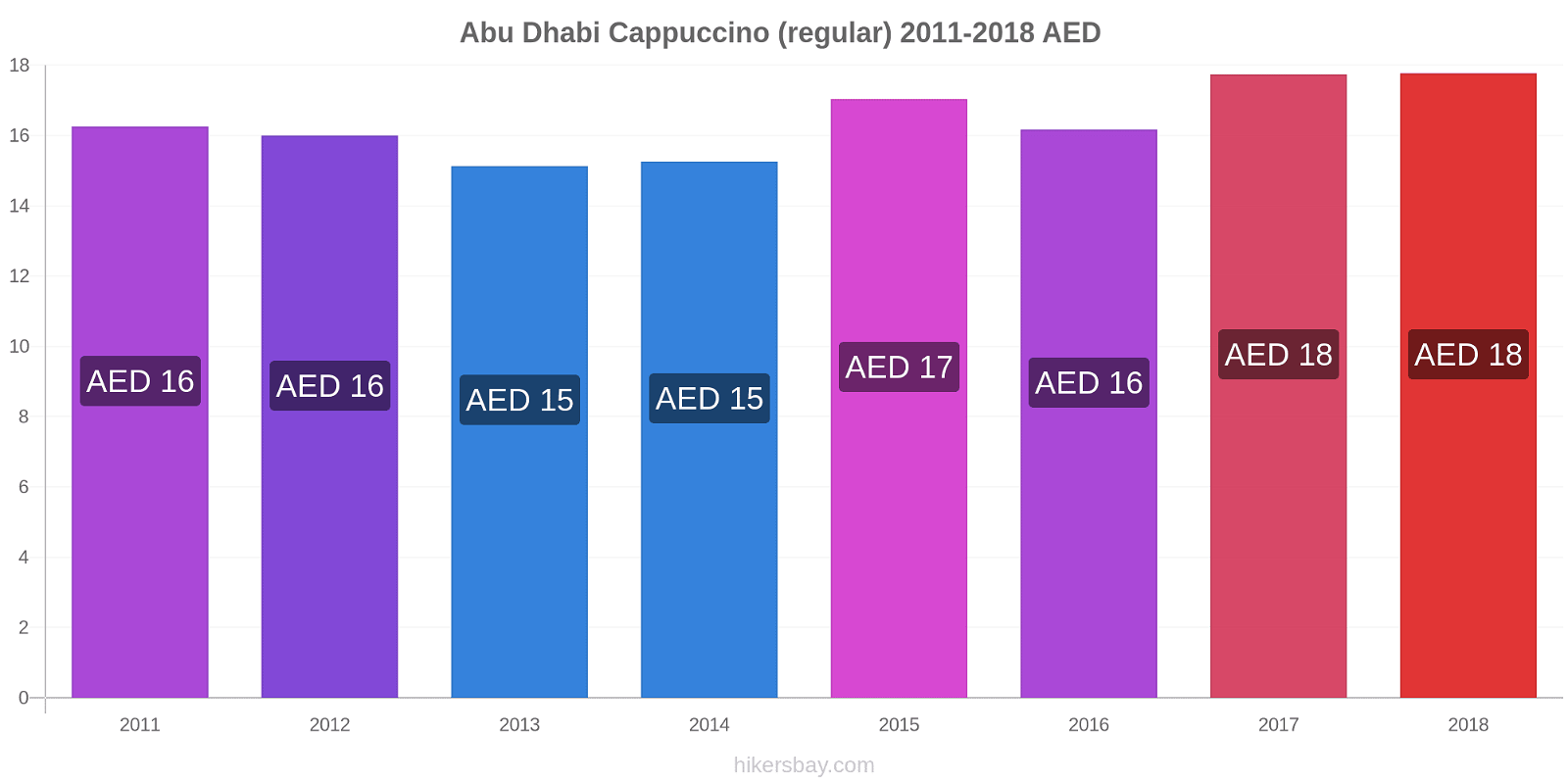 Abu Dhabi price changes Cappuccino (regular) hikersbay.com