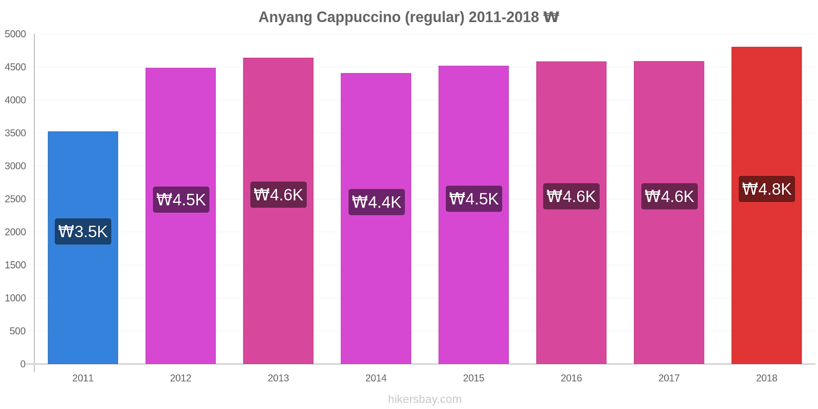 Anyang price changes Cappuccino (regular) hikersbay.com