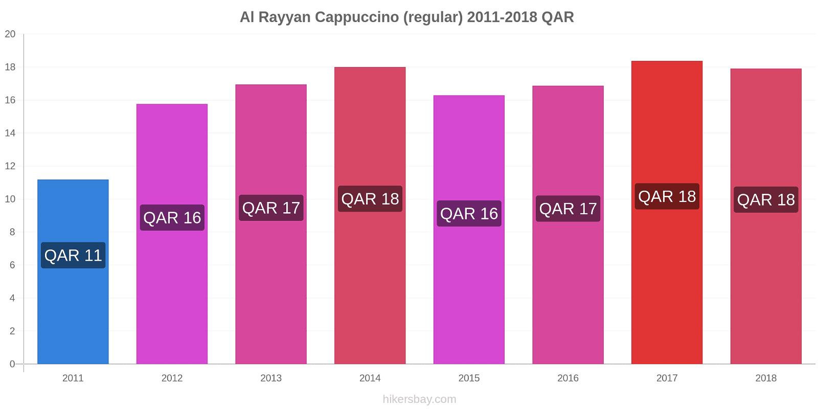 Al Rayyan price changes Cappuccino (regular) hikersbay.com