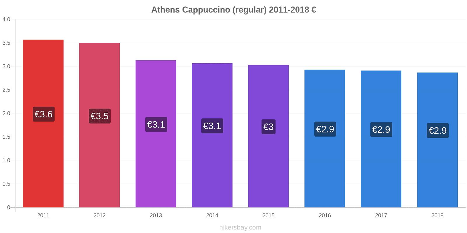 Athens price changes Cappuccino (regular) hikersbay.com