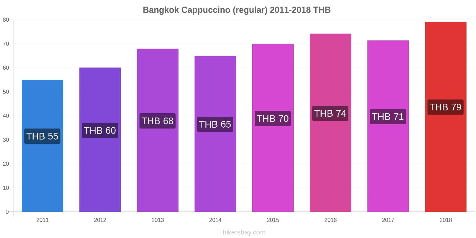 Bangkok price changes Cappuccino (regular) hikersbay.com