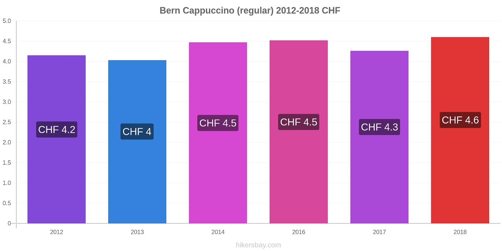 Bern price changes Cappuccino (regular) hikersbay.com