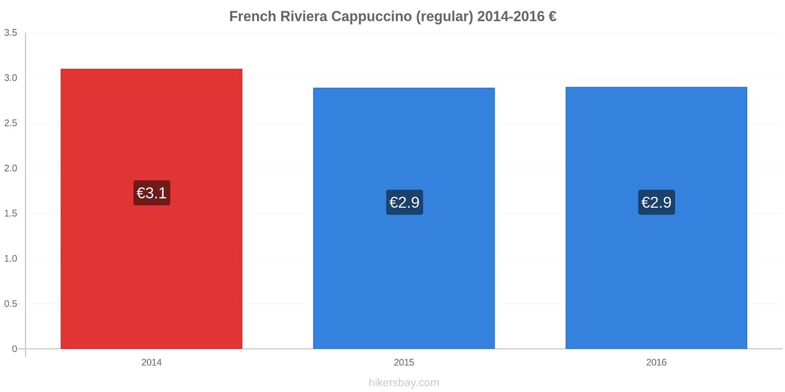 French Riviera price changes Cappuccino (regular) hikersbay.com