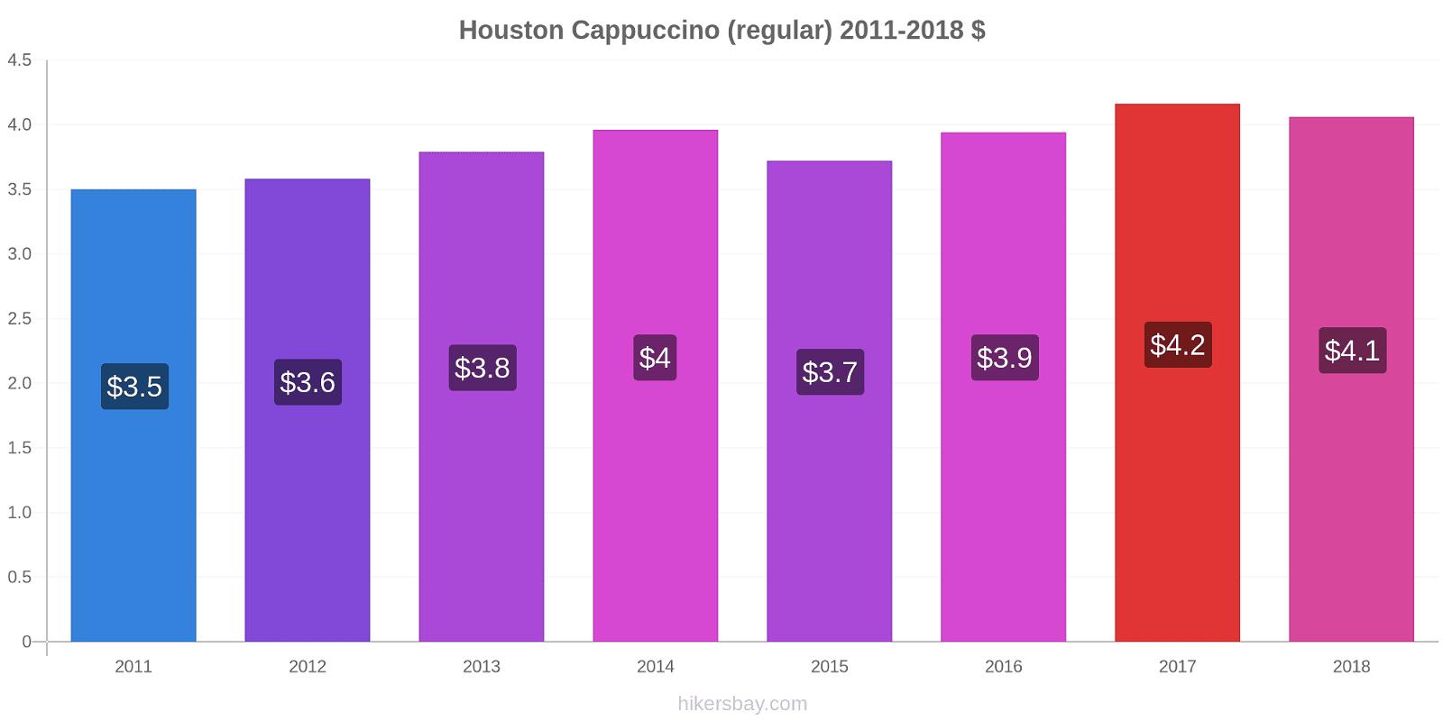 Houston price changes Cappuccino (regular) hikersbay.com