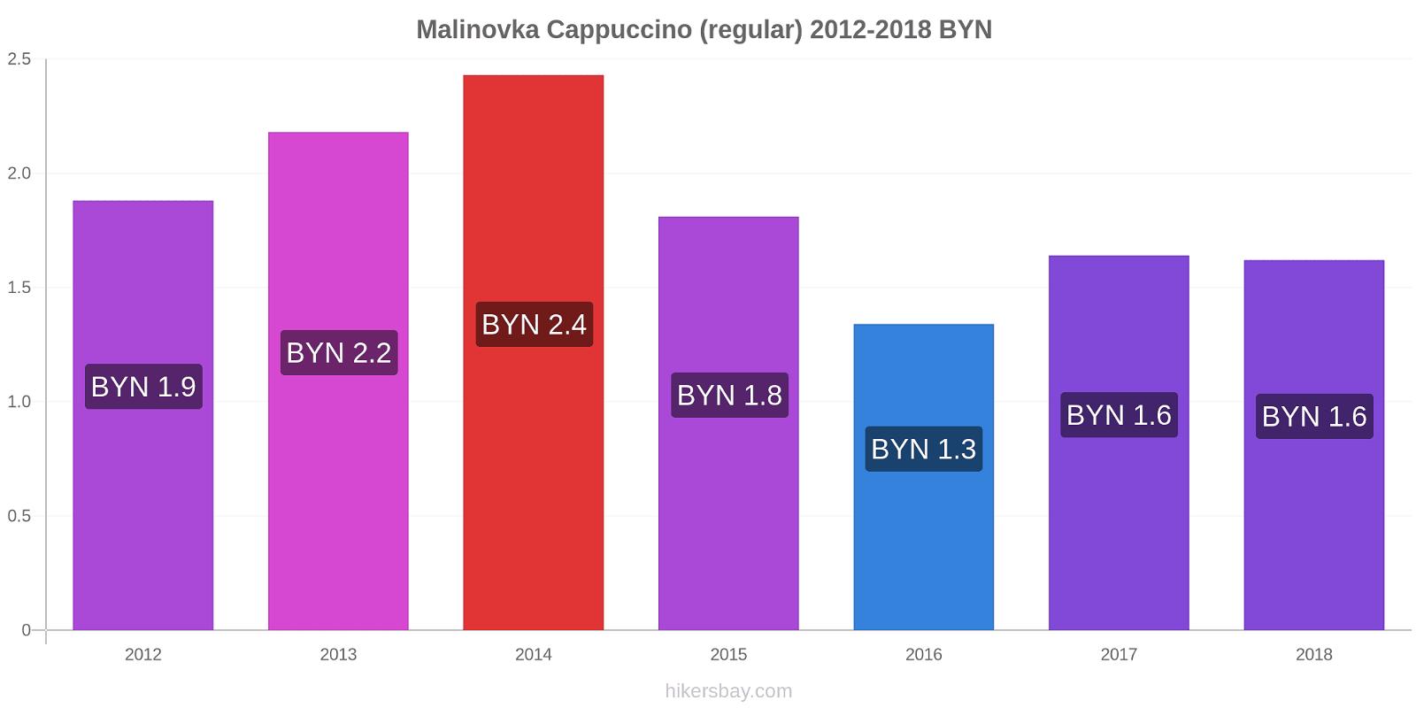 Malinovka price changes Cappuccino (regular) hikersbay.com