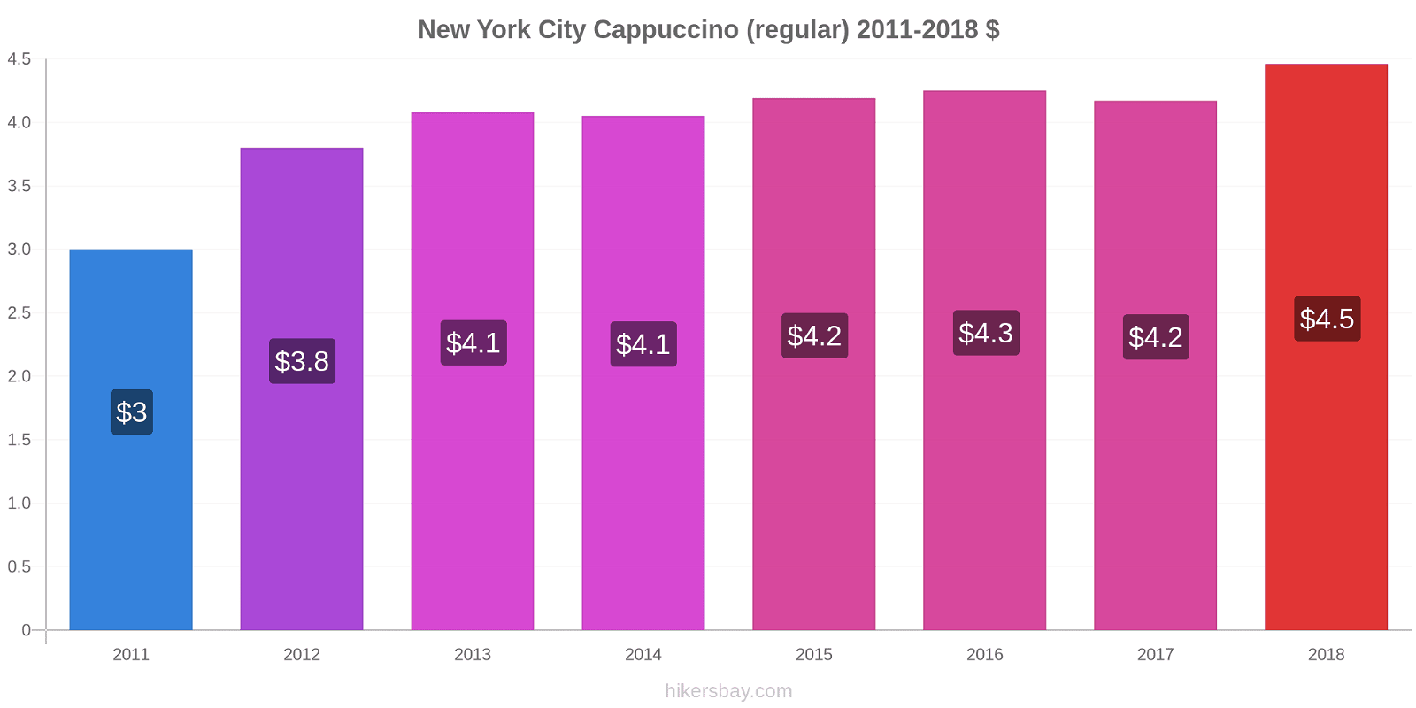 New York City price changes Cappuccino (regular) hikersbay.com