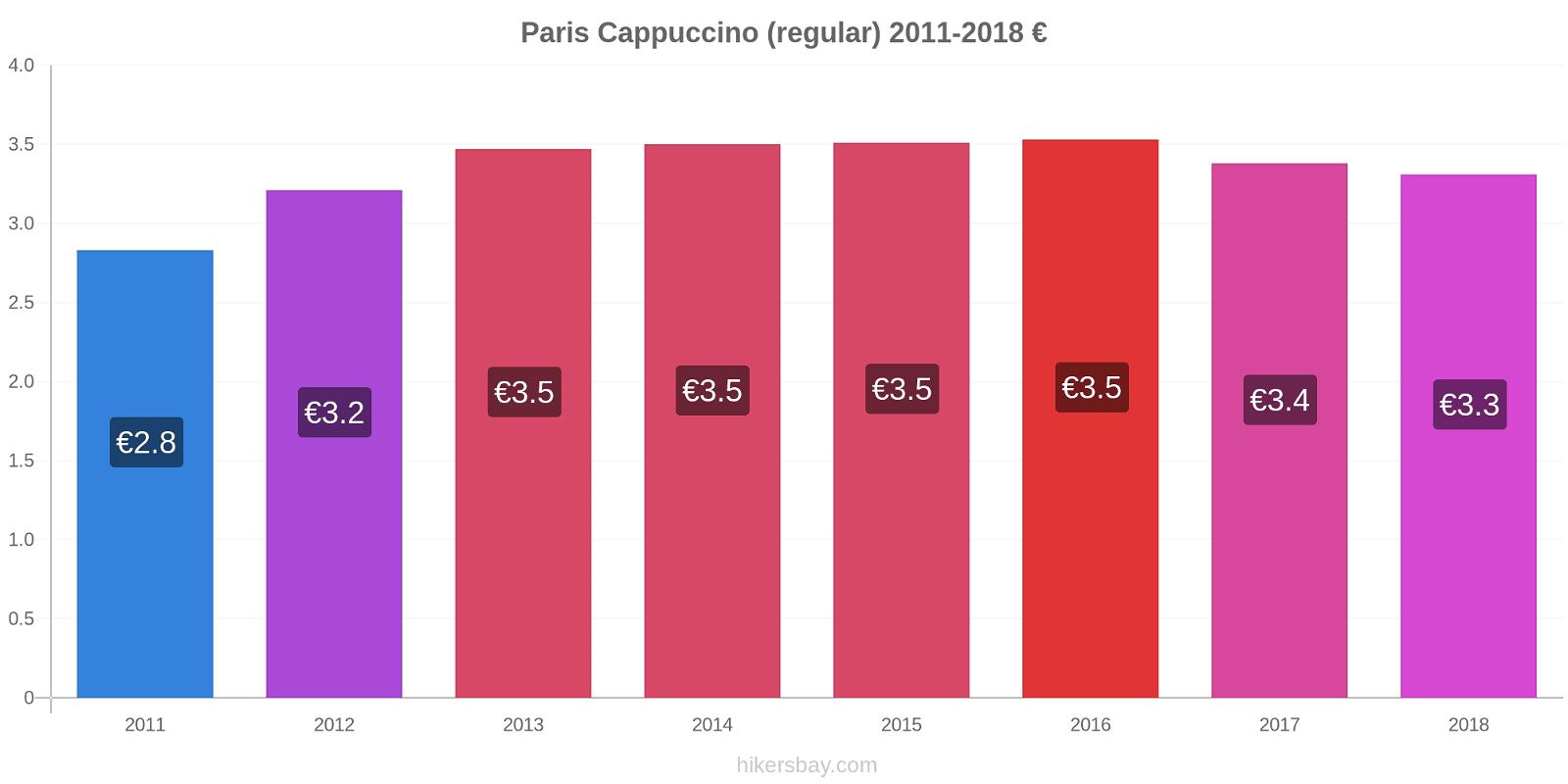 Paris price changes Cappuccino (regular) hikersbay.com