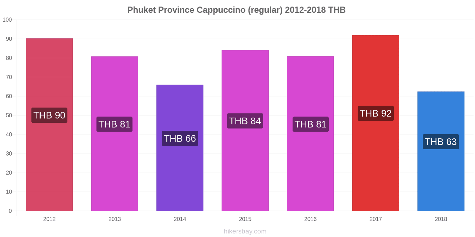 Phuket Province price changes Cappuccino (regular) hikersbay.com