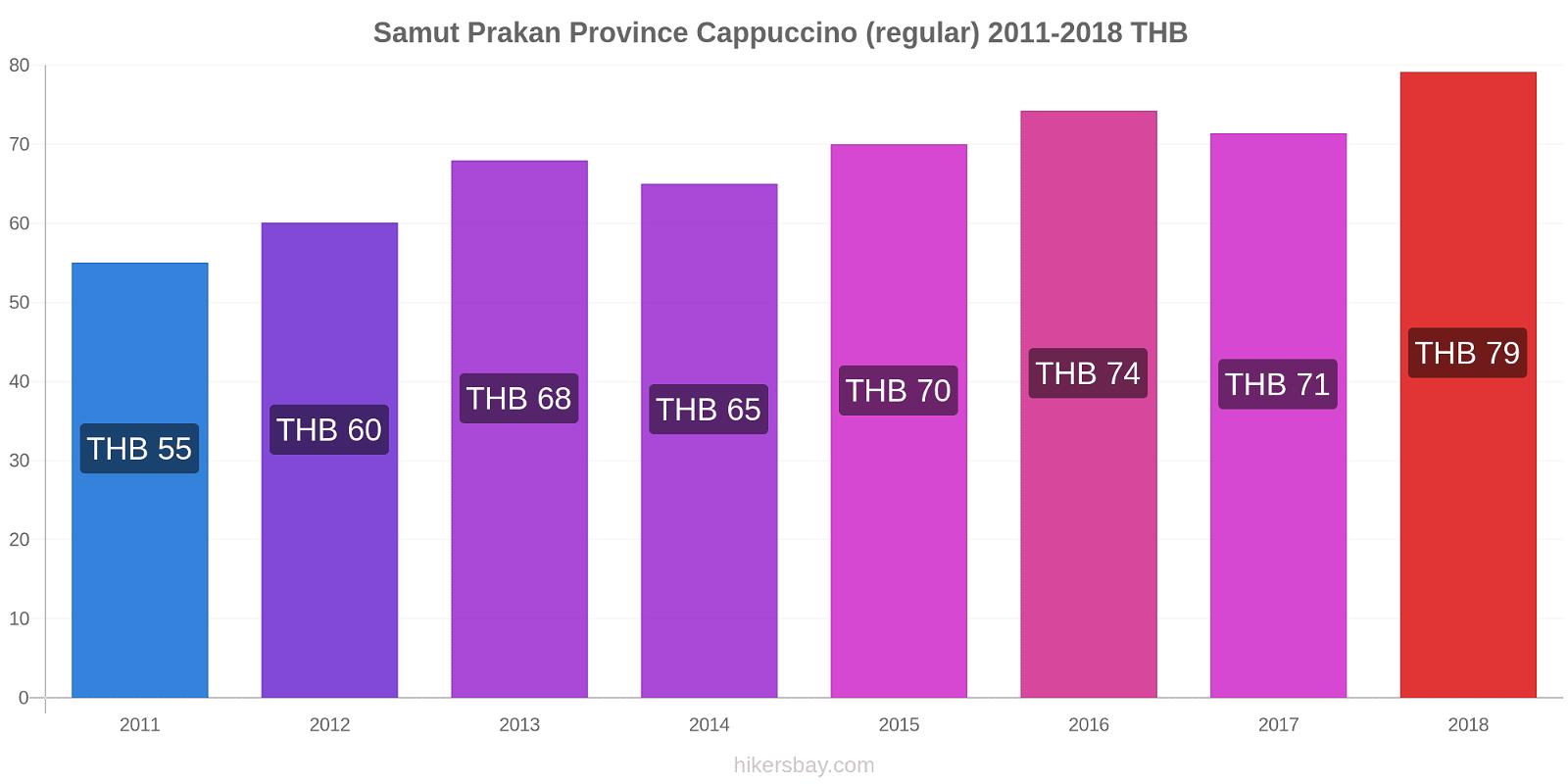 Samut Prakan Province price changes Cappuccino (regular) hikersbay.com