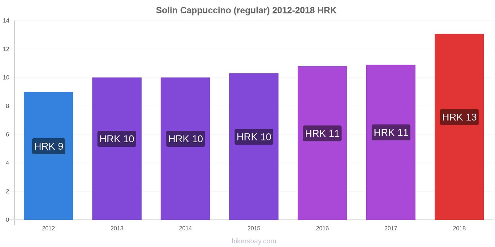 Solin price changes Cappuccino (regular) hikersbay.com
