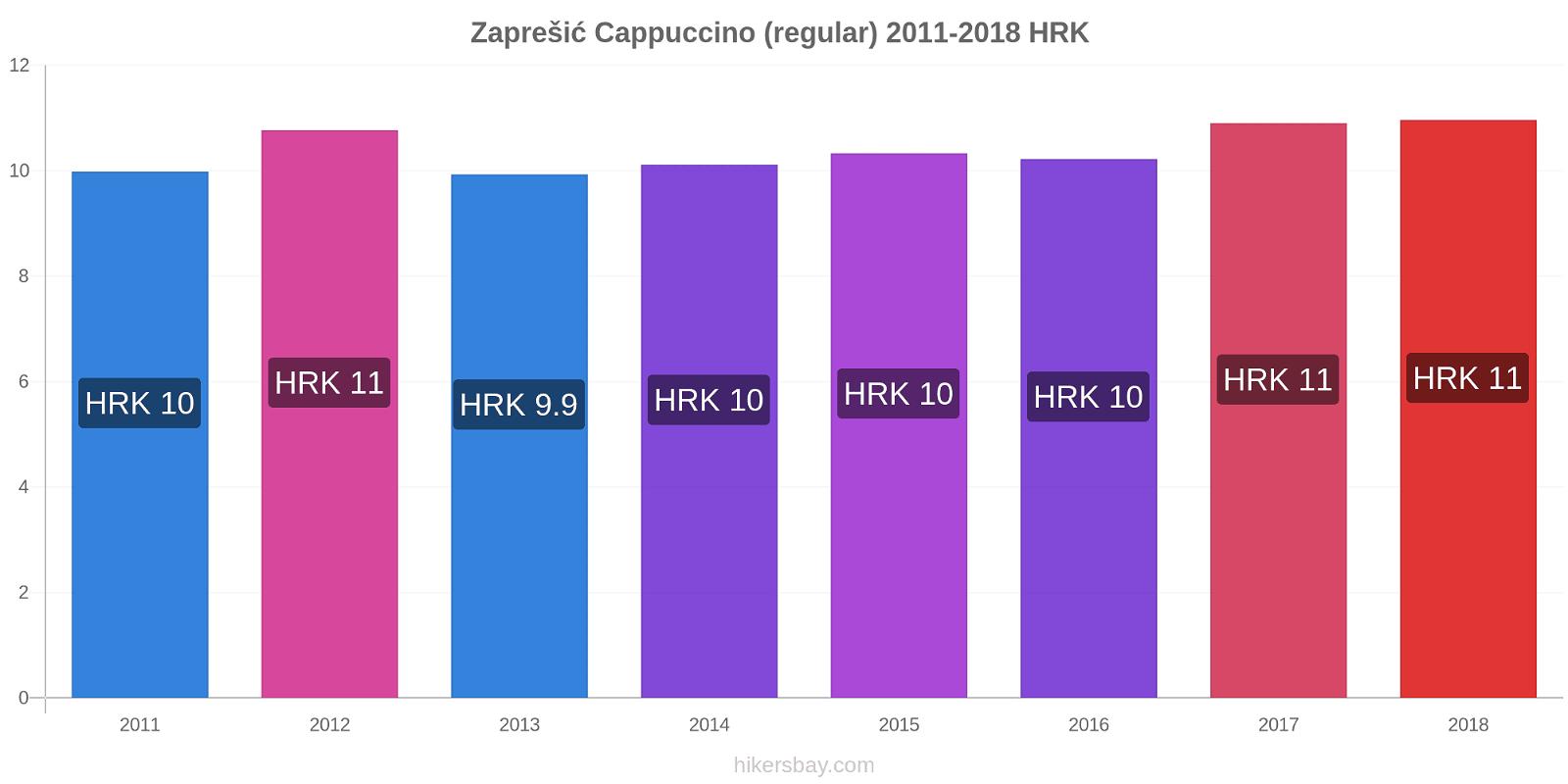 Zaprešić price changes Cappuccino (regular) hikersbay.com