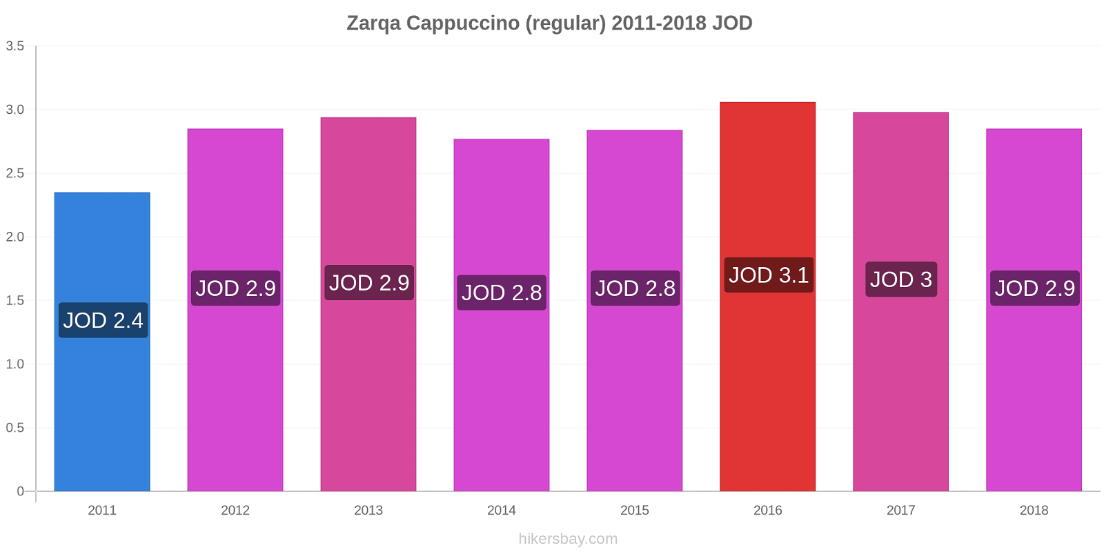 Zarqa price changes Cappuccino (regular) hikersbay.com