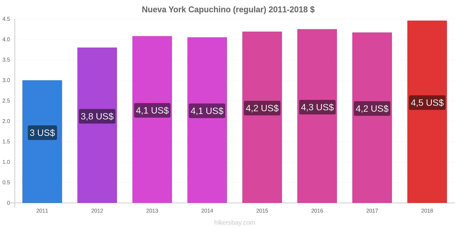 Nueva York cambios de precios Capuchino (regular) hikersbay.com